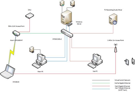 Network 201406